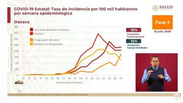 Gobierno federal advierte rebrote de casos en Tuxtepec, si no se acatan medidas