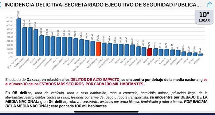 Oaxaca, por debajo de la media nacional en delitos de alto impacto