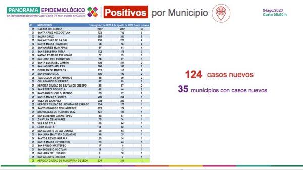 Registra Oaxaca 612 casos activos por COVID-19, insta SSO a usar cubrebocas y sana distancia en espacios públicos