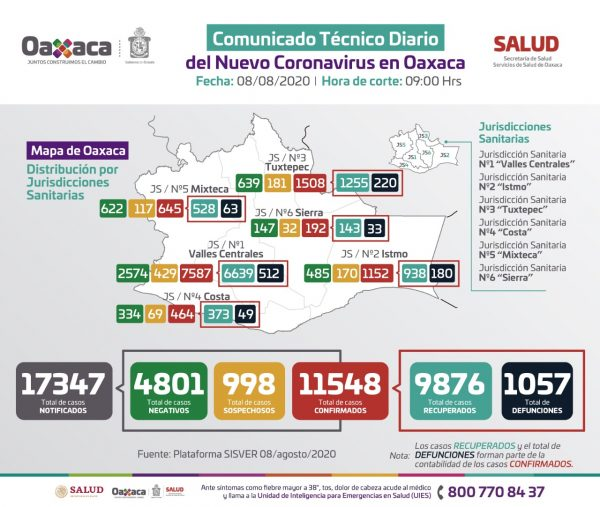 En las últimas 24 horas se han notificado 63 casos de COVID-19: SSO