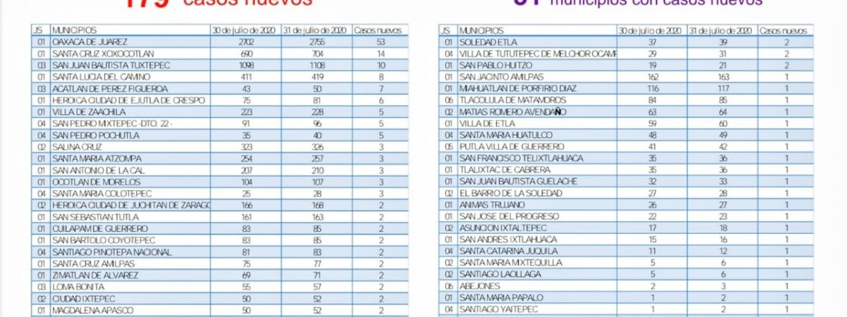 Reportan los SSO 179 nuevos contagios de COVID-19 en territorio oaxaqueño