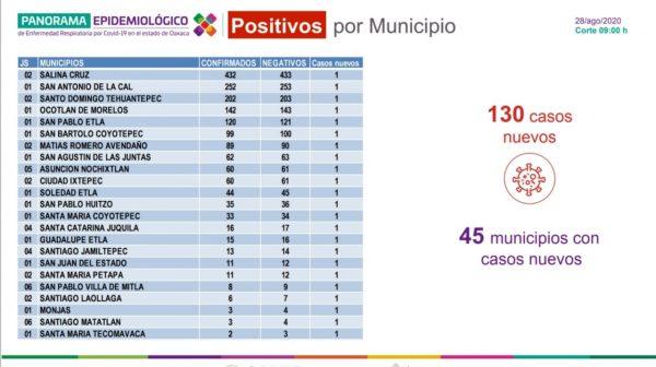Se registran 130 contagios más de COVID-19 en Oaxaca