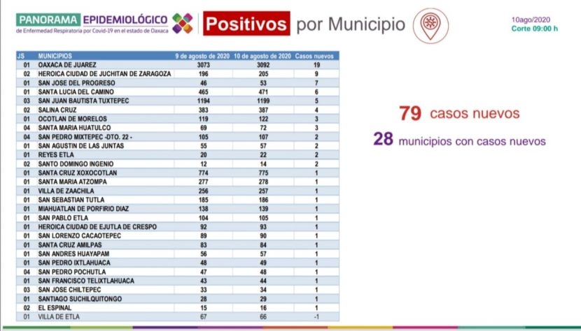 Registran los SSO 79 nuevos casos de COVID-19; suman 11 mil 759 acumulados