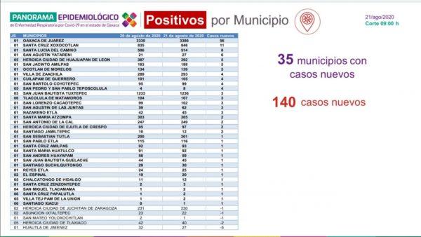 Confirma SSO un acumulado de 12 mil 878 positivos de COVID-19, 140 más que ayer
