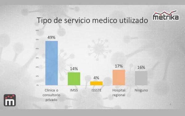 49% de los pacientes con covid, se atendió de manera particular: METRIKA