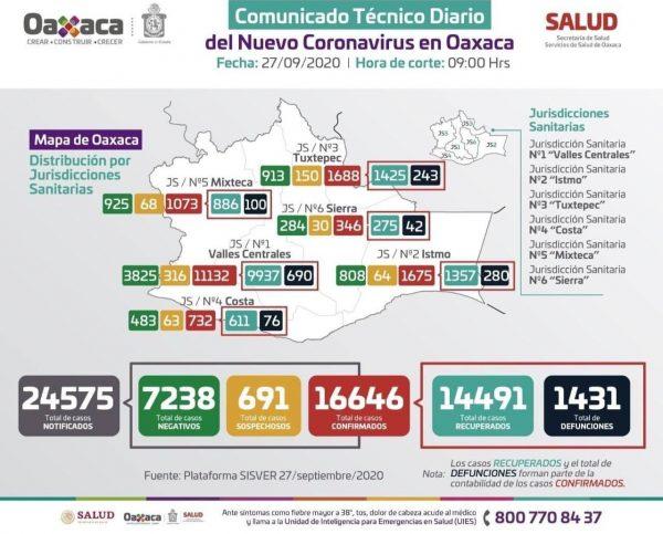 Hasta 100% más casos activos de Covid en un mes en la Cuenca