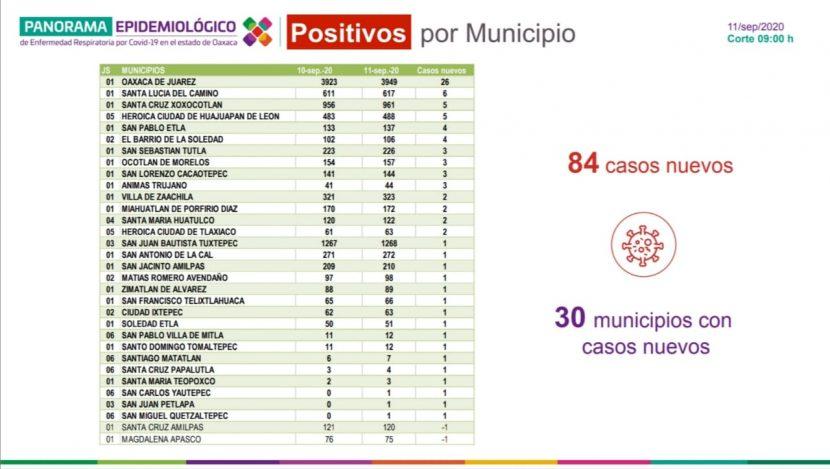 Registran los SSO 84 casos nuevos de COVID-19 en 30 municipios