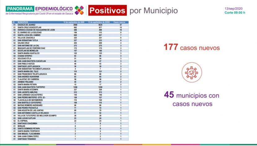 Regresa Oaxaca al semáforo naranja; este domingo se registraron 177 contagios nuevos de COVID-19