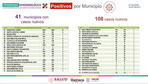 Se registraron 108 contagios de COVID-19 en la entidad; importante no relajar medidas sanitarias