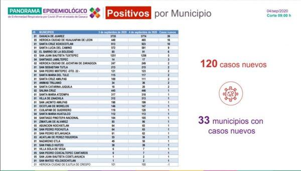 Reporta SSO 120 casos nuevos de COVID-19