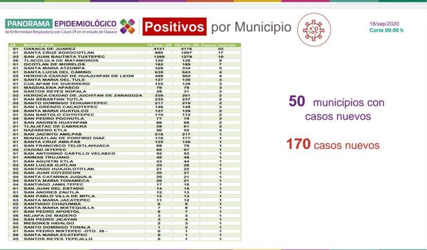 En semáforo naranja, Oaxaca mantiene restricciones estatales para evitar contagios de COVID-19