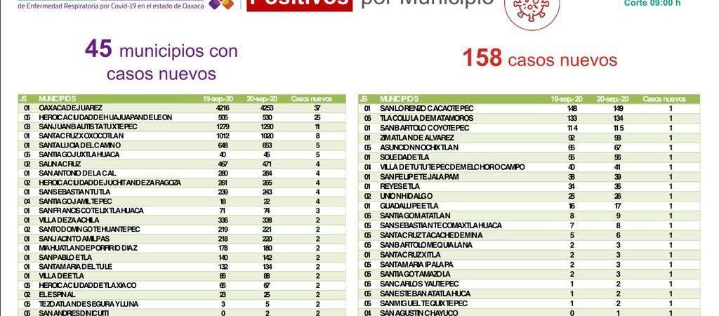 Notifica SSO 158 casos nuevos de COVID-19, suman 15 mil 532 acumulados