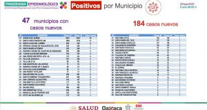Registra Oaxaca 184 contagios nuevos de COVID-19