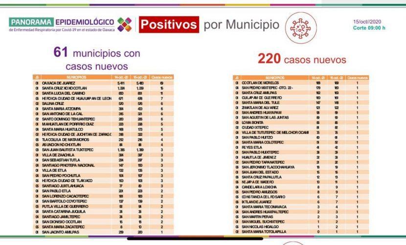 Registra SSO 220 casos nuevos de COVID-19, suman 19 mil 458 acumulados en la entidad