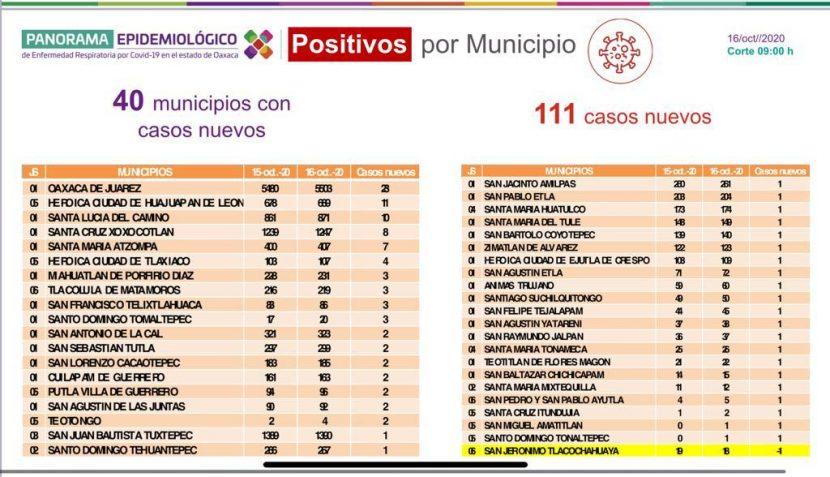 Reporta sector Salud 40 municipios con casos nuevos de COVID-19