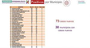 Suman 73 contagios nuevos de COVID-19 en Oaxaca, hay 619 casos activos