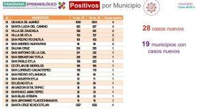 Registra SSO 736 personas que cursan actualmente la enfermedad de COVID-19