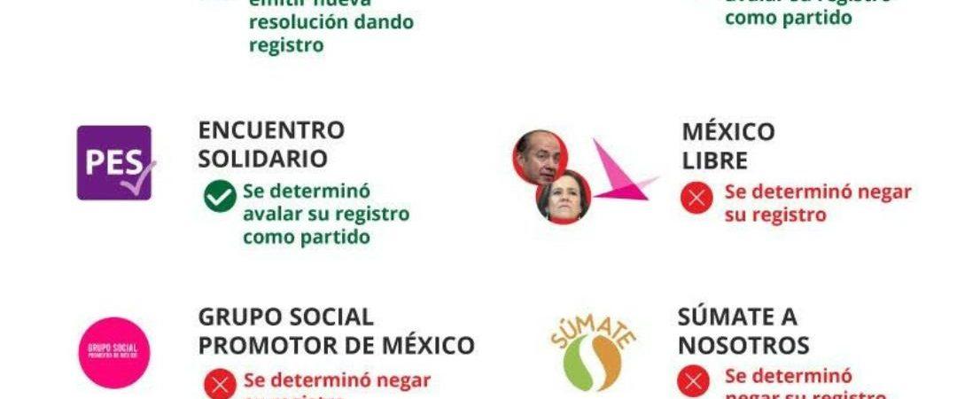 Tribunal Electoral niega registro a México Libre como partido político