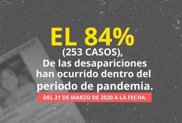 Contabiliza Consorcio Oaxaca, 253 mujeres desaparecidas durante la pandemia