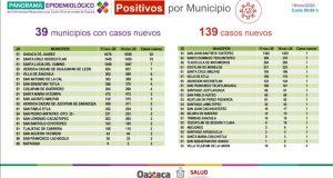 Reporta Oaxaca 510 casos activos, el 84.5% se ubican en Valles Centrales