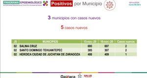 Oaxaca registra 22 mil 889 casos acumulados por COVID-19 y tres decesos en las últimas 24 horas