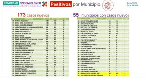 Registran 173 nuevos casos de COVID-19, suman 639 casos activos en Oaxaca