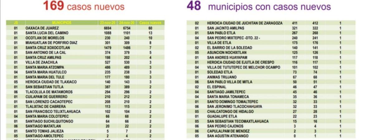 Registra Oaxaca 169 casos nuevos de COVID-19, suman 23 mil 793 acumulados