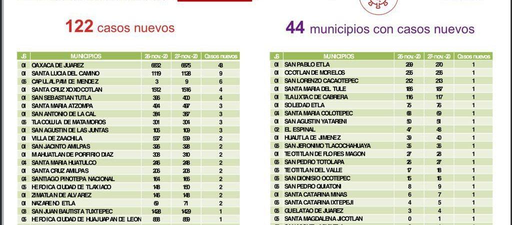 Registra SSO 730 casos activos de COVID-19, Oaxaca de Juárez con el 33% de actividad