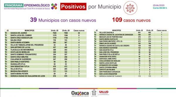 Los SSO cuantifican 27 mil 577 casos acumulados de COVID-19, hoy 109 pacientes nuevos