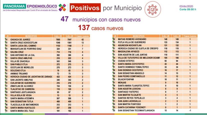 En Oaxaca son 95 municipios con casos activos de COVID-19: SSO