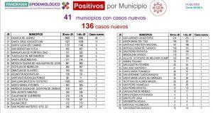Reportan los SSO 24 mil 518 casos acumulados de COVID-19 y mil 934 defunciones