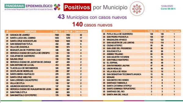 Cuantifica Oaxaca 25 mil 959 casos acumulados de COVID-19, hoy 140 nuevos pacientes