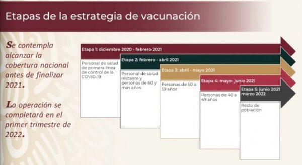 Dan a conocer la estrategia para aplicación de vacuna Covid en México