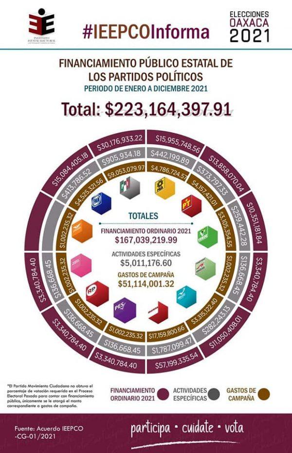 Aprueba IEEPCO presupuesto a partidos políticos, el monto es de 223 millones de pesos