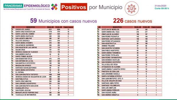 Cerró Oaxaca el año con 28 mil 316 casos acumulados de COVID-19