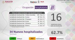 Registra Oaxaca 344 contagios más de COVID-19