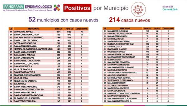 Registran 214 casos nuevos de COVID-19, suman 29 mil 074 acumulados