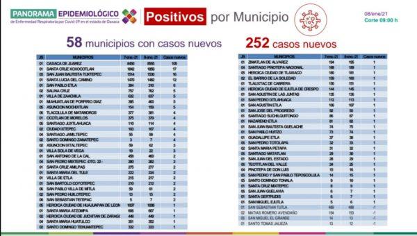 Con 252 casos más por COVID-19, Oaxaca llega a los 29 mil 326 acumulados