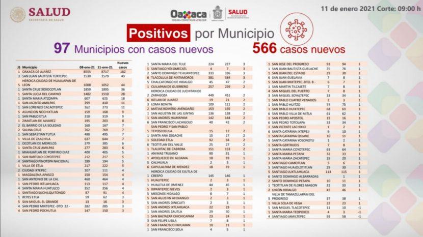 Exhortan los SSO reducir movilidad, se registran 566 casos nuevos de COVID-19 en la entidad
