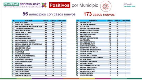 Registran 10 nuevos decesos por COVID-19; con ello suman 2 mil 153 defunciones en Oaxaca