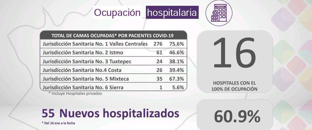 Notifica Oaxaca 60.9% de ocupación hospitalaria por COVID-19
