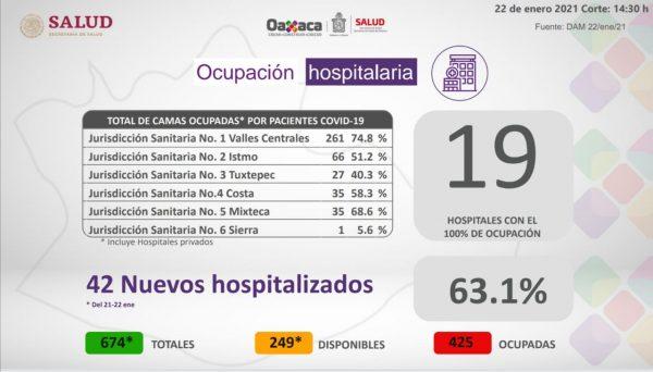 Cuantifica sector salud 63.1% de ocupación hospitalaria