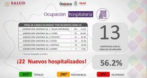 Registra sector Salud 13 hospitales con el 100% de ocupación de camas