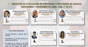 Arsenio Mejía García, el Diputado mejor evaluado revela Hersalcop