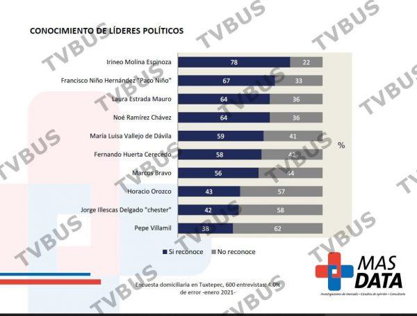Irineo Molina encabeza preferencia electoral en Tuxtepec, según encuesta de MasData