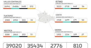 Suma Oaxaca 39 mil 020 casos acumulados y dos mil 776 muertes por COVID-19