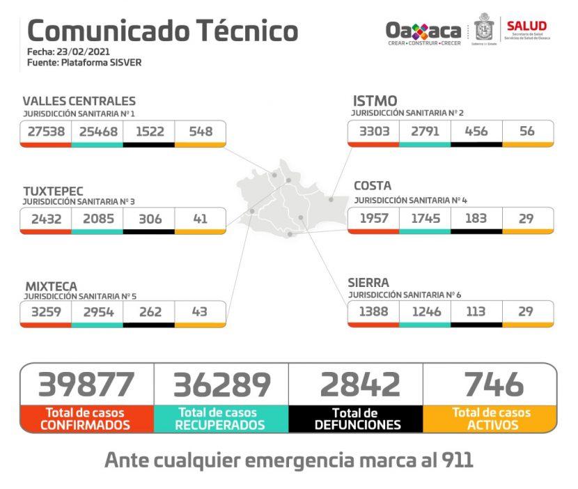 Registran 251 casos nuevos de COVID-19 y 31 defunciones en Oaxaca