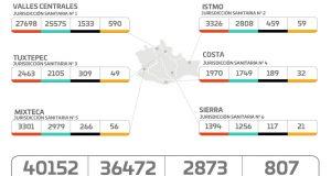 Se registran en Oaxaca 89 casos nuevos de COVID-19 y 13 decesos, suman 40 mil 152 casos acumulados