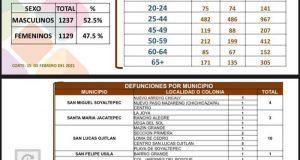 Jóvenes de los 25 a 40 años, los más afectados por Covid en la Cuenca