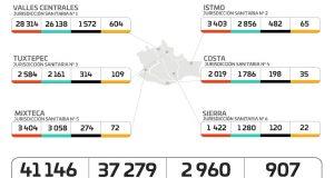 Suman 342 personas hospitalizadas por COVID-19, 14 nosocomios reportan 100% de su capacidad